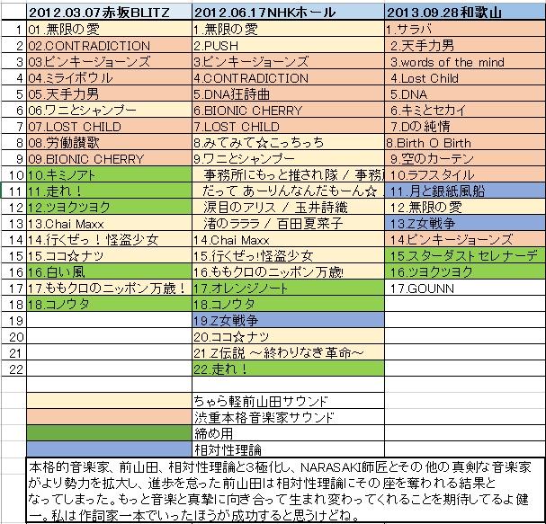 ももクロ2013和歌山2012赤坂セトリ比較