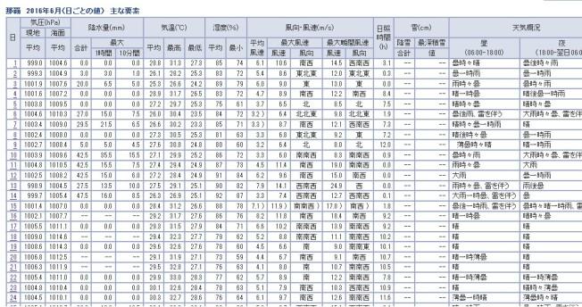 201606風速那覇